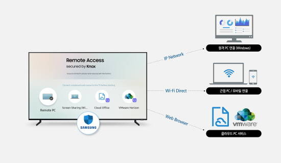 Samsung Introduces Remote Access, Enabling User Control Over